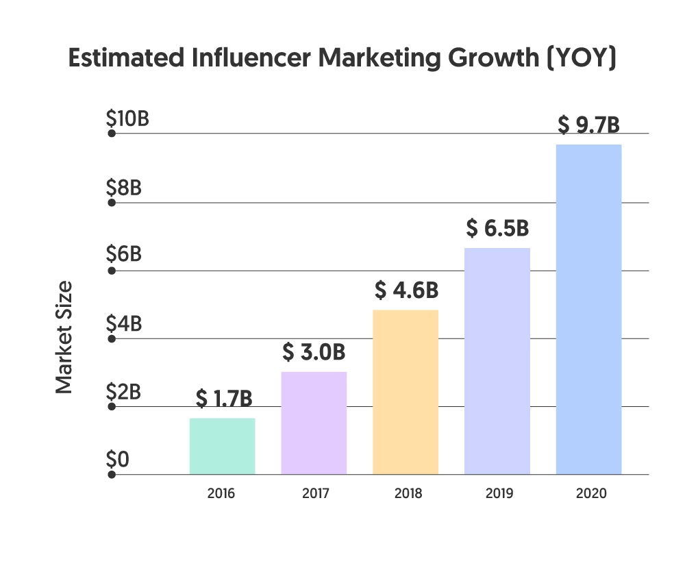 influencer marketing industry