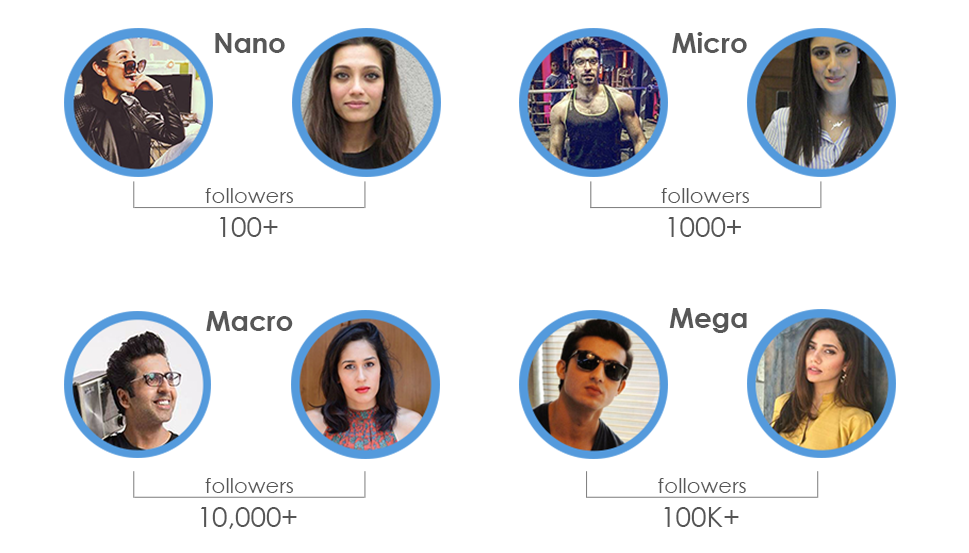 influencers comparison